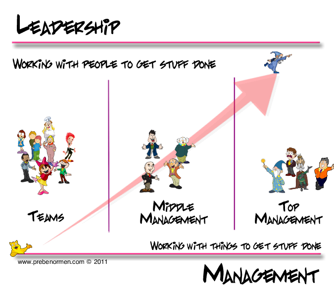 power and leadership management Power and leadership: getting below the surface takes a holistic approach to building leadership and managing change, rooting techniques for professional growth in your core values and motivations departmental silos and other realities of change management.